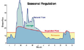 This is a chart of how pool elevation is regulated