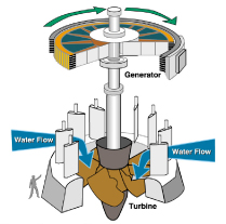 This is a diagram of how a Turbine works