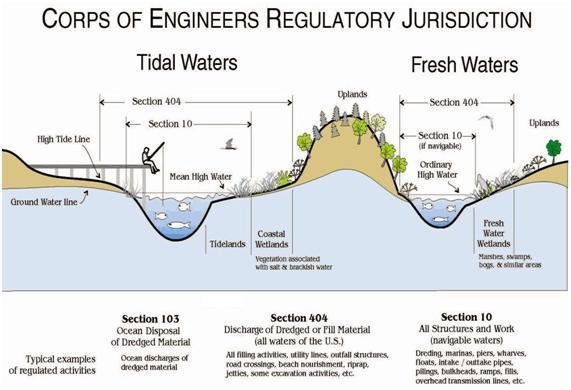 Savannah District > Missions > Regulatory > Jurisdictional ...